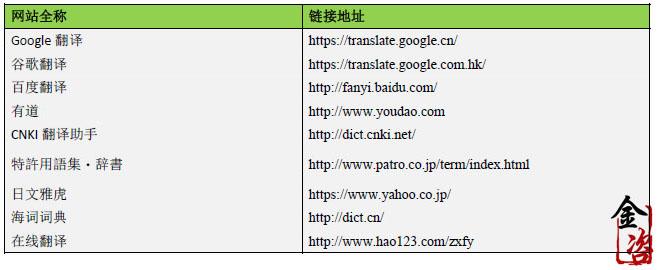 知识产权网站汇总444-翻译工具.jpg